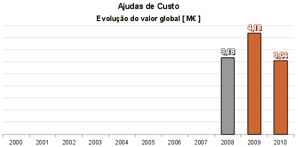 Ajudas_de_custo_Evolucao_Custo_Global.png