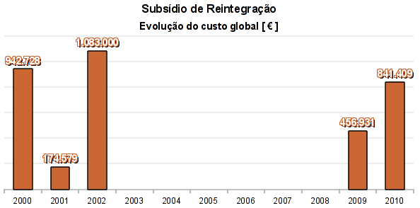 Subsidio_Reintegracao_Evolucao_Custo_Global.png